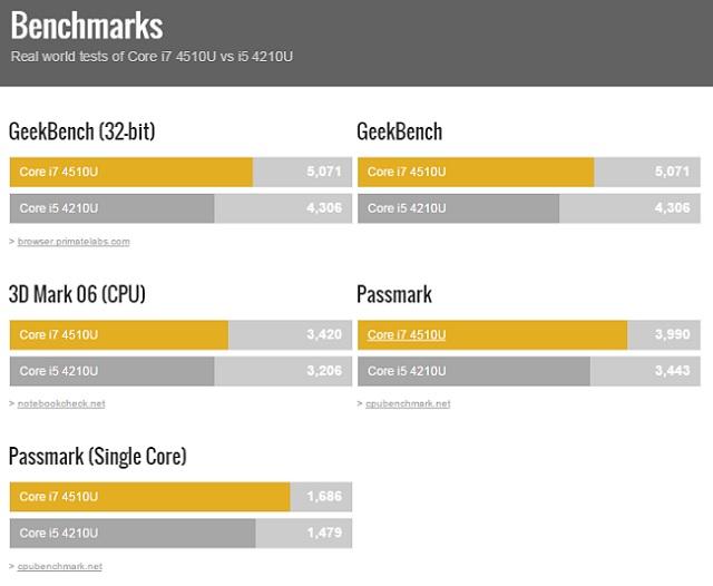 Intel-Core-i7-4510U